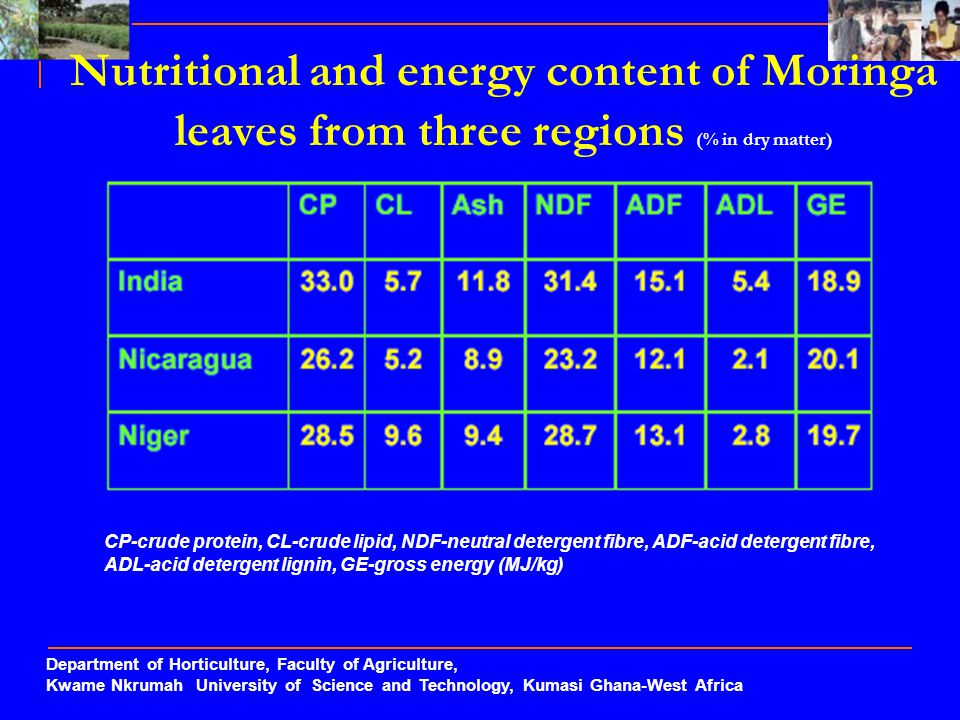 Nutritional and energy content of Moringa leaves from three regions (% in dry matter)