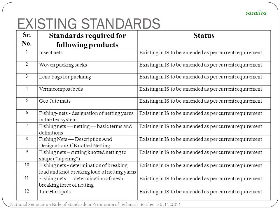 Standards required for following products