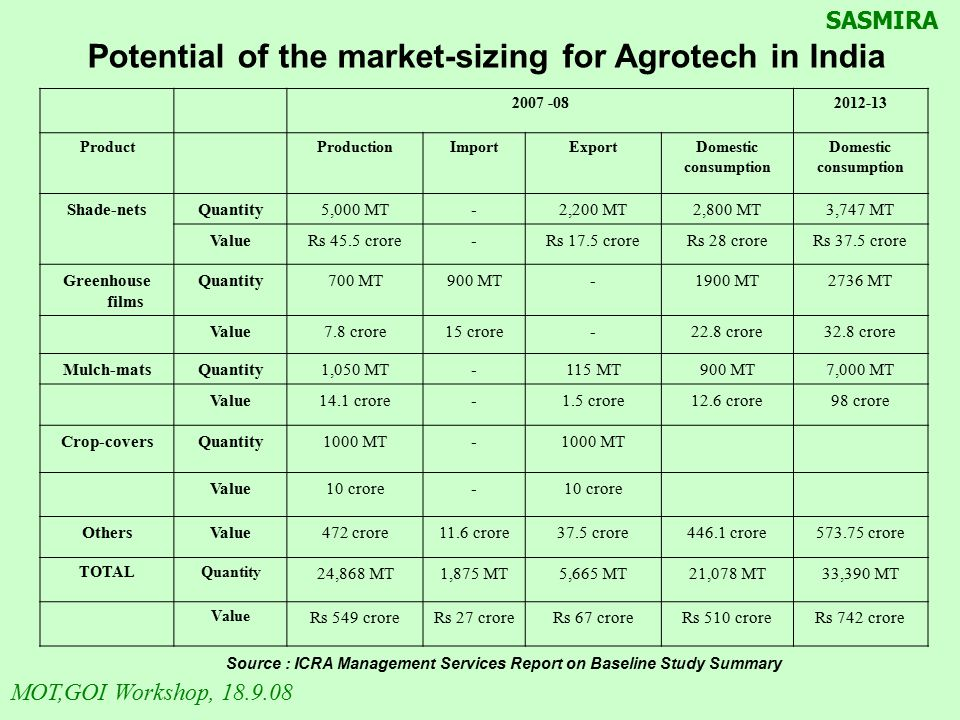 Potential of the market-sizing for Agrotech in India
