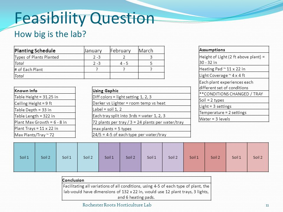 Feasibility Question How big is the lab