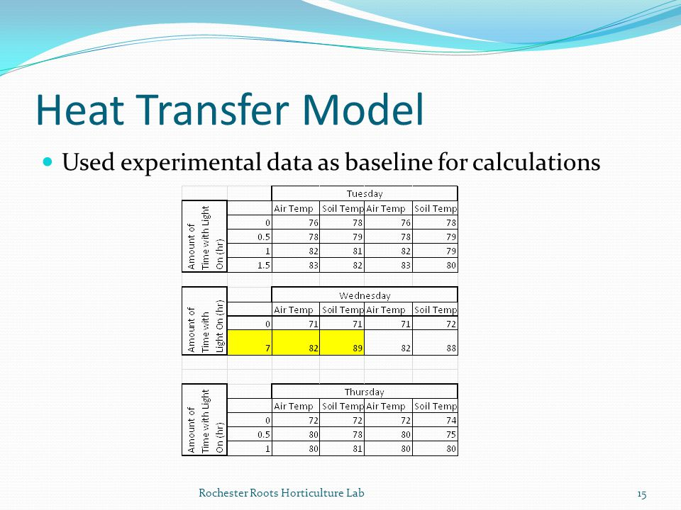 Heat Transfer Model Used experimental data as baseline for calculations.