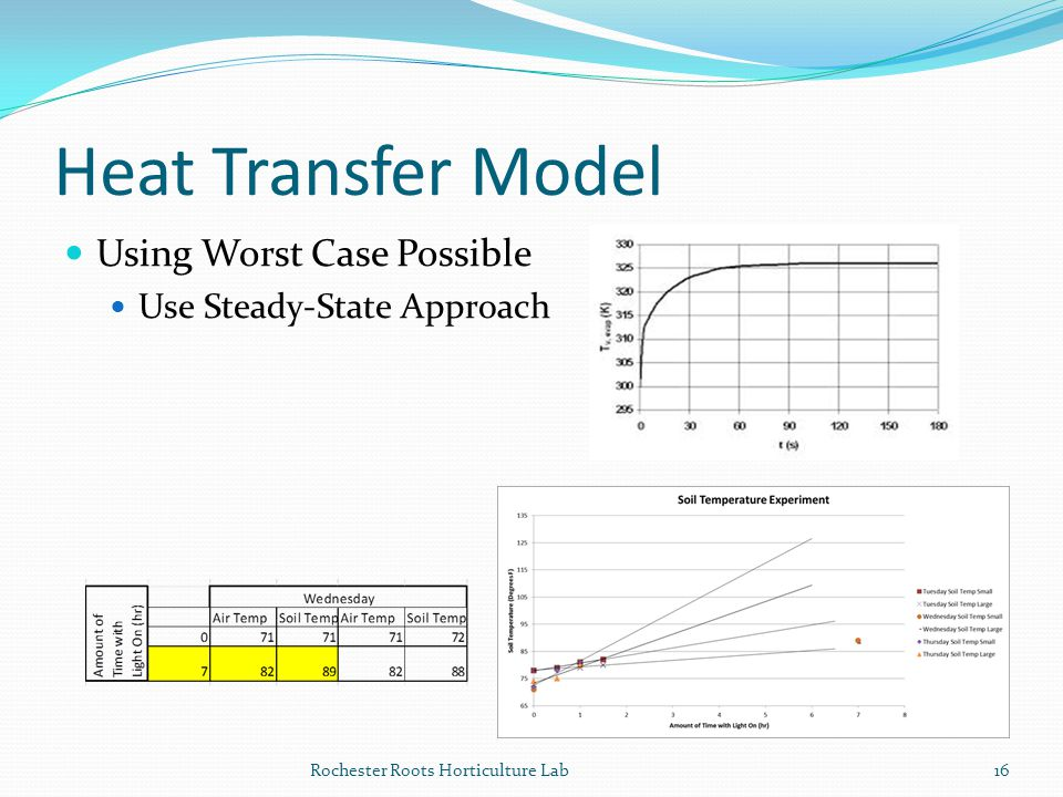 Heat Transfer Model Using Worst Case Possible