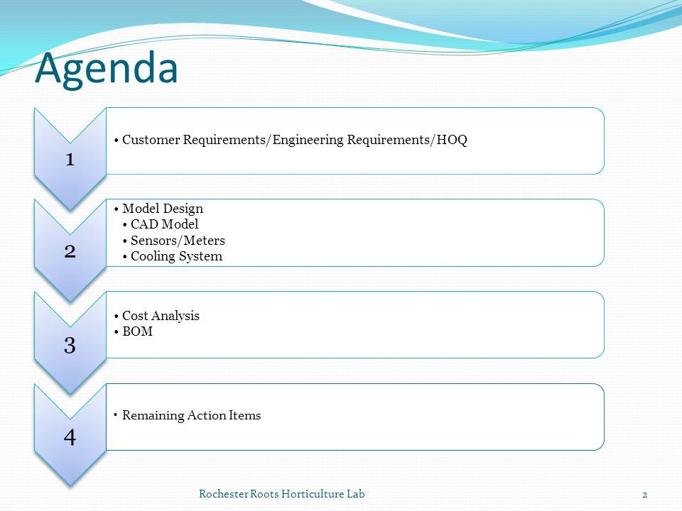 Agenda 1 2 3 4 Customer Requirements/Engineering Requirements/HOQ
