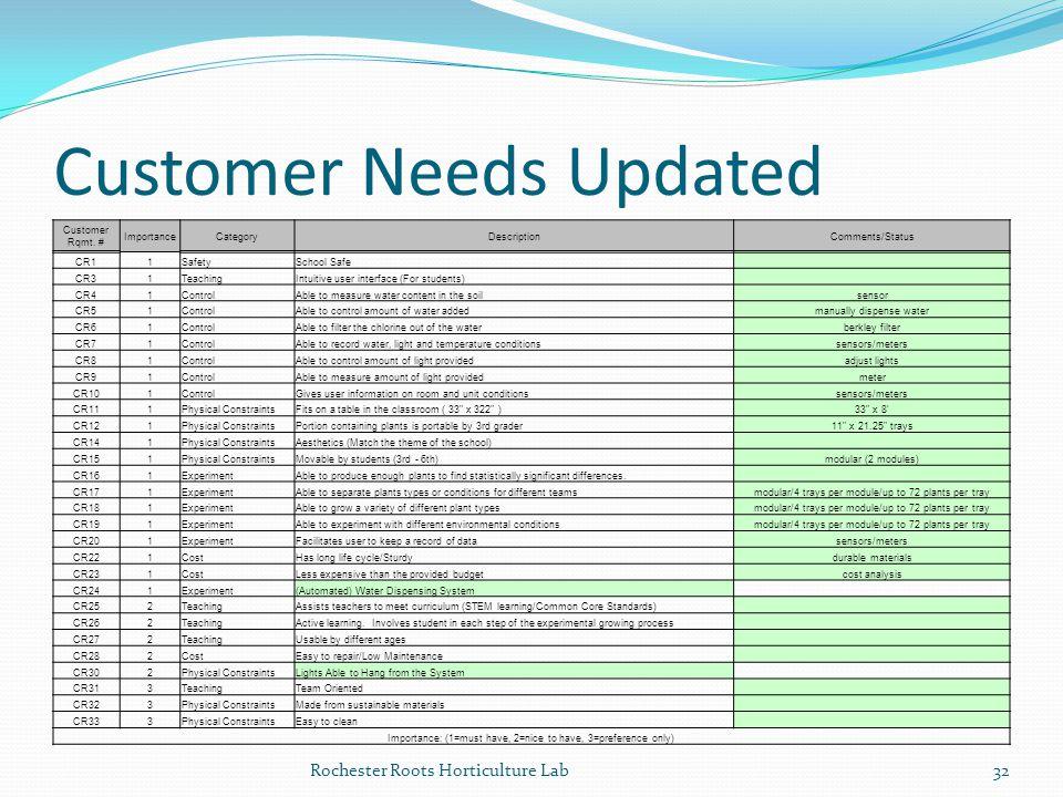 Customer Needs Updated