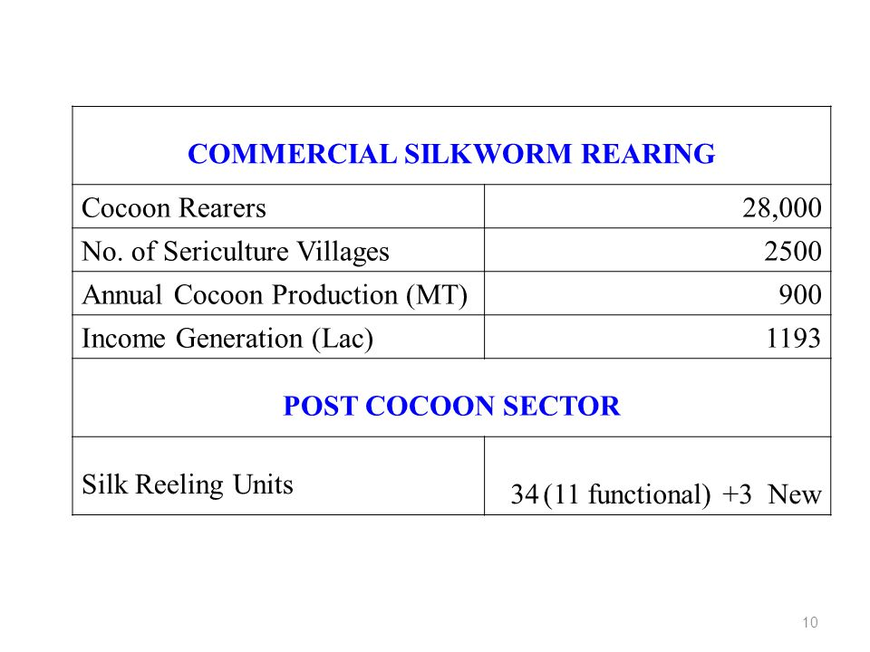 COMMERCIAL SILKWORM REARING