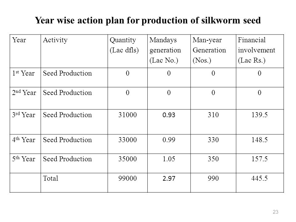 Year wise action plan for production of silkworm seed