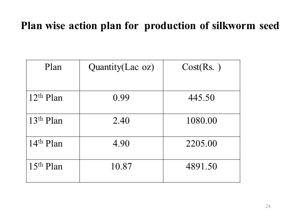 Plan wise action plan for production of silkworm seed