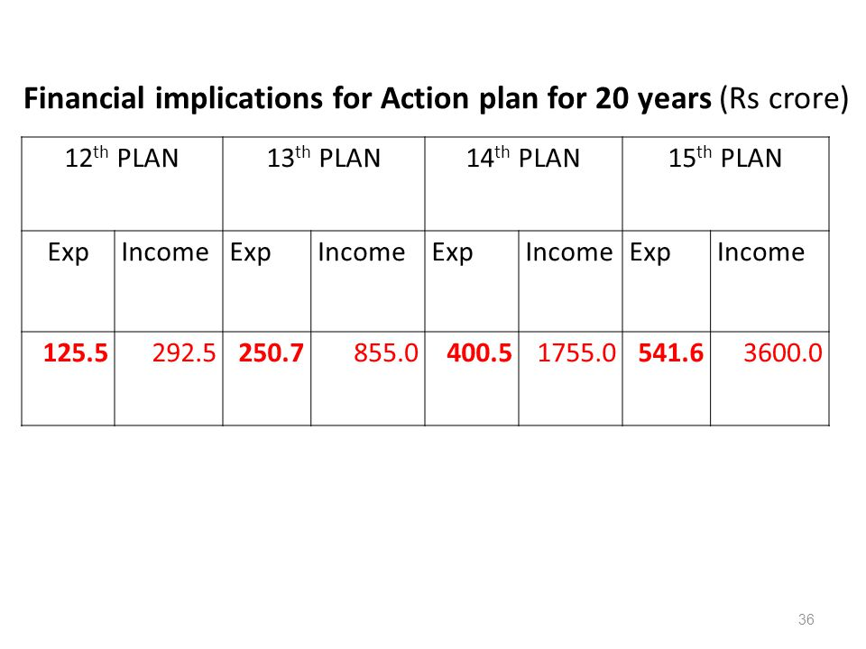 Financial implications for Action plan for 20 years (Rs crore)
