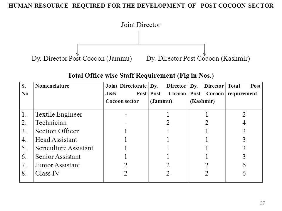 HUMAN RESOURCE REQUIRED FOR THE DEVELOPMENT OF POST COCOON SECTOR