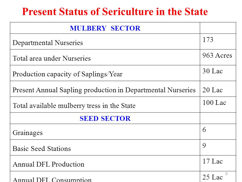 Present Status of Sericulture in the State