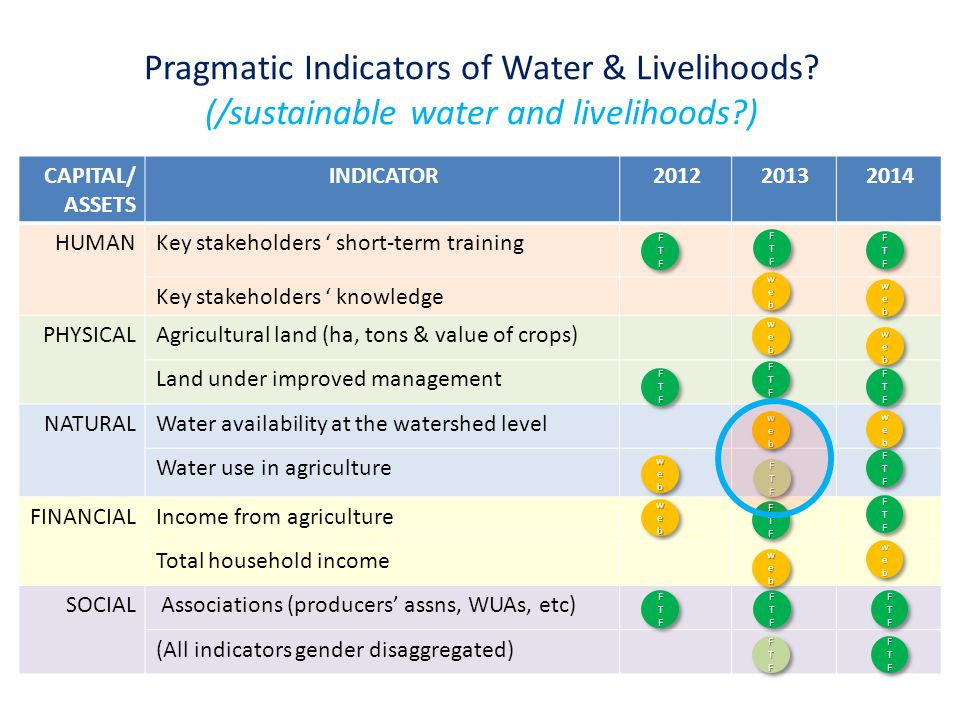 Pragmatic Indicators of Water & Livelihoods