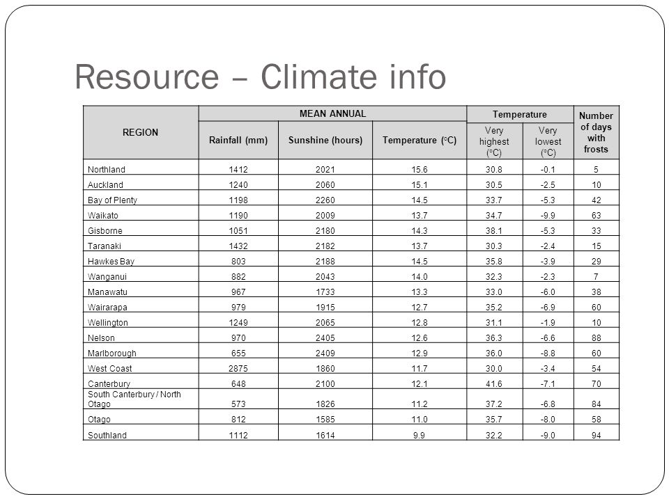 Resource – Climate info
