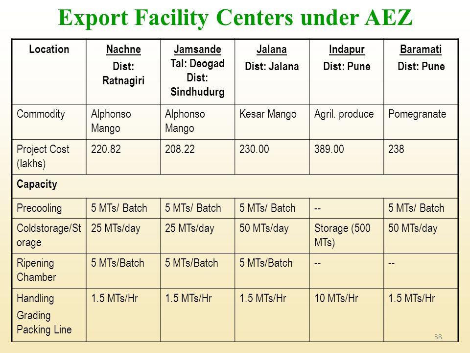 Export Facility Centers under AEZ