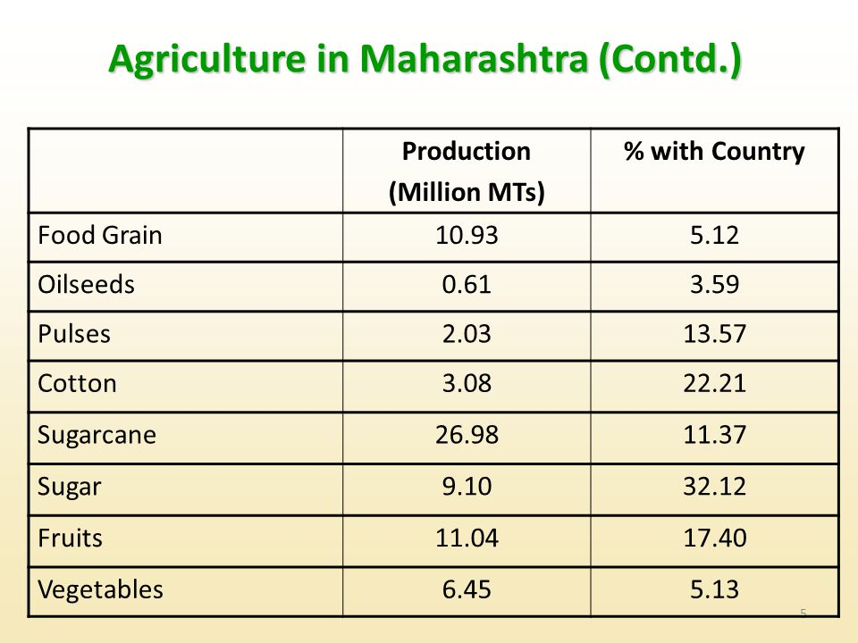 Agriculture in Maharashtra (Contd.)