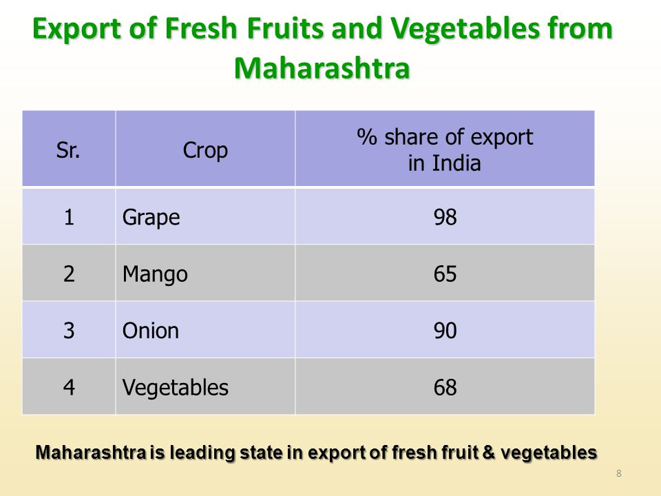 Export of Fresh Fruits and Vegetables from Maharashtra