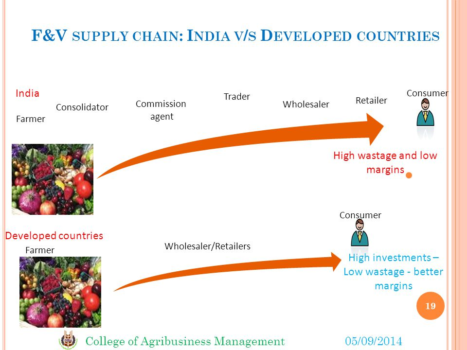 F&V supply chain: India v/s Developed countries