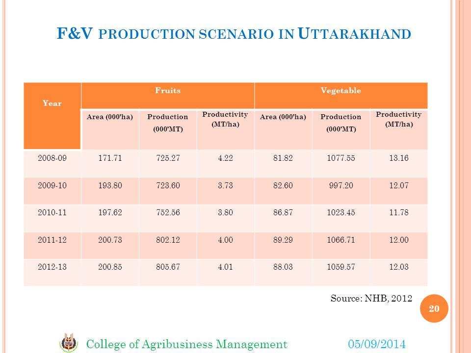 F&V production scenario in Uttarakhand