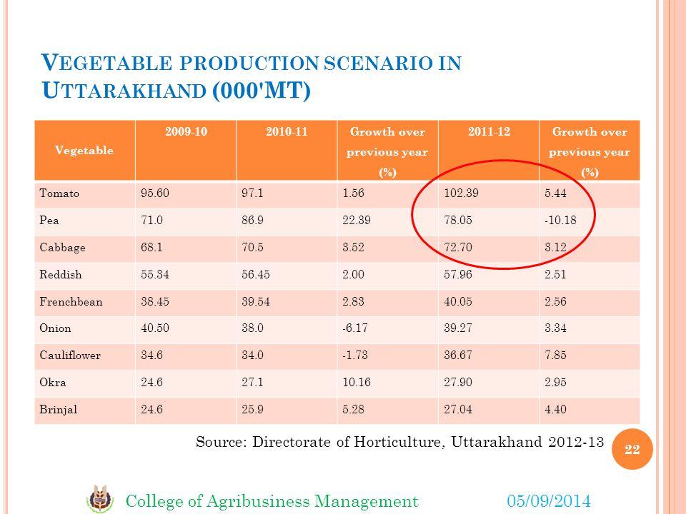 Vegetable production scenario in Uttarakhand (000 MT)