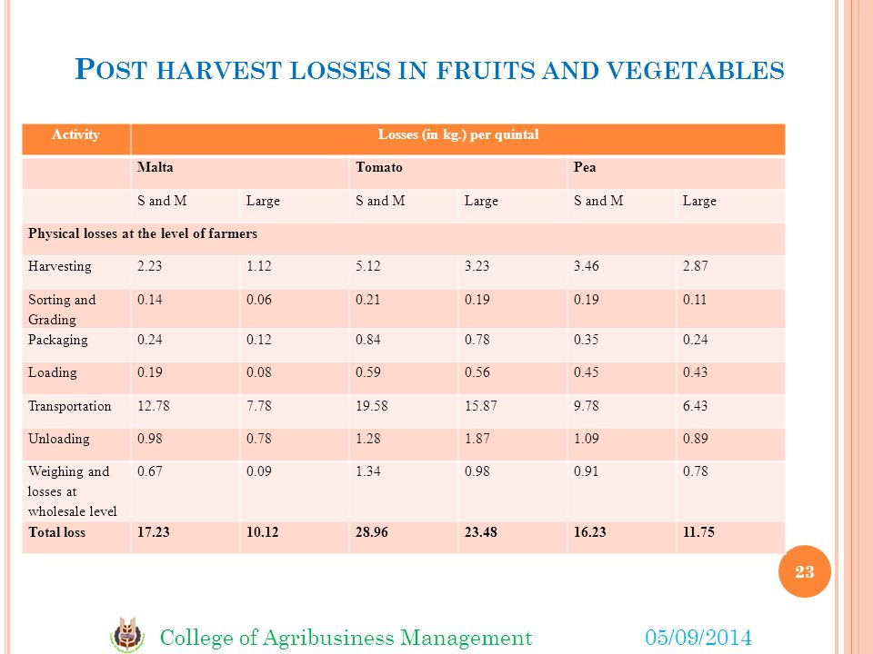 Post harvest losses in fruits and vegetables