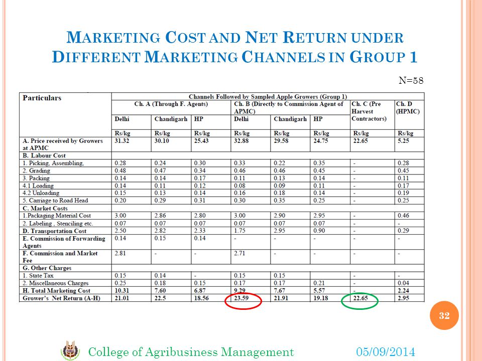 Marketing Cost and Net Return under Different Marketing Channels in Group 1