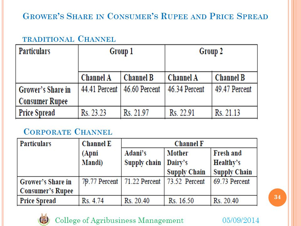 Grower's Share in Consumer's Rupee and Price Spread
