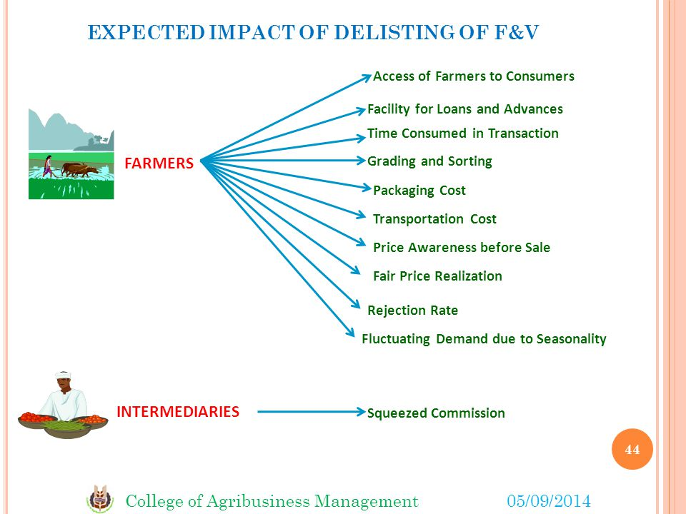 EXPECTED IMPACT OF DELISTING OF F&V