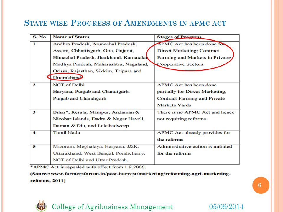 State wise Progress of Amendments in apmc act