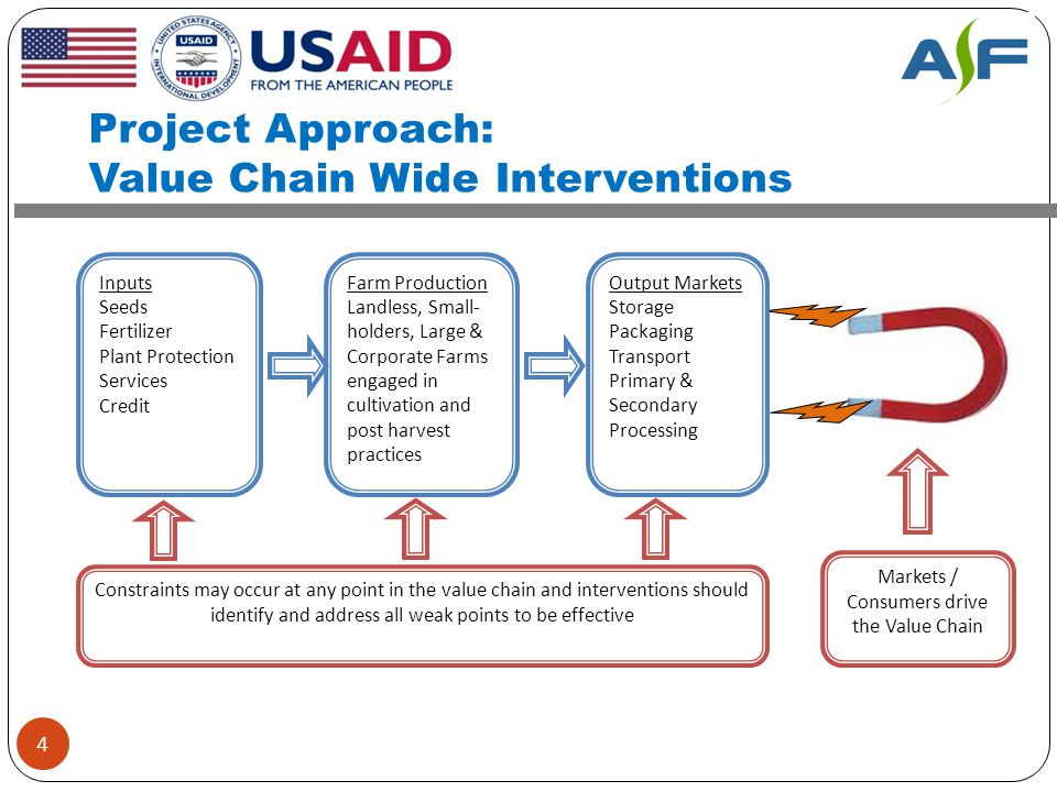 Project Approach: Value Chain Wide Interventions