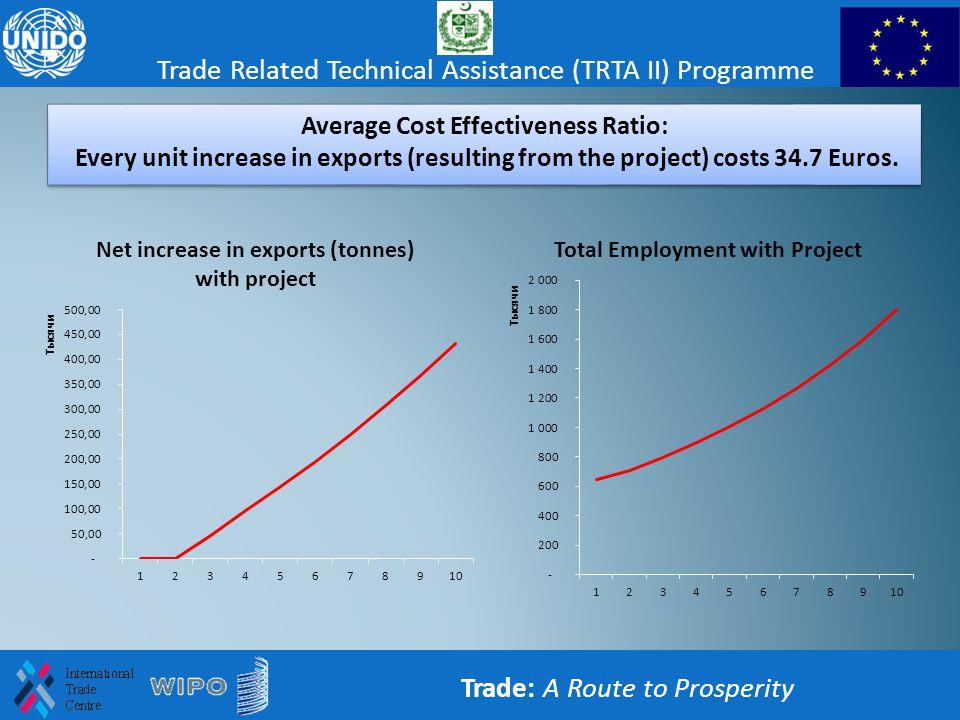 Average Cost Effectiveness Ratio: