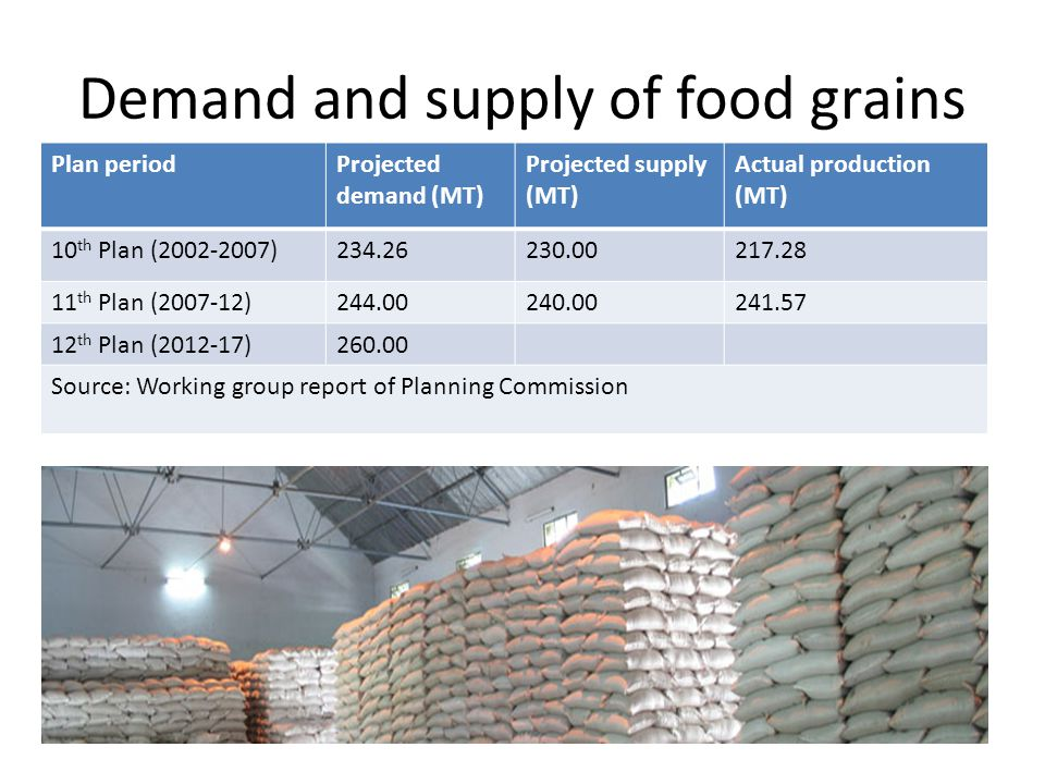 Demand and supply of food grains