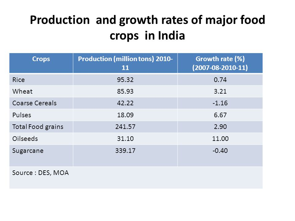 Production and growth rates of major food crops in India