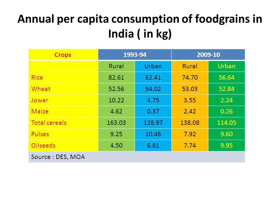 Annual per capita consumption of foodgrains in India ( in kg)