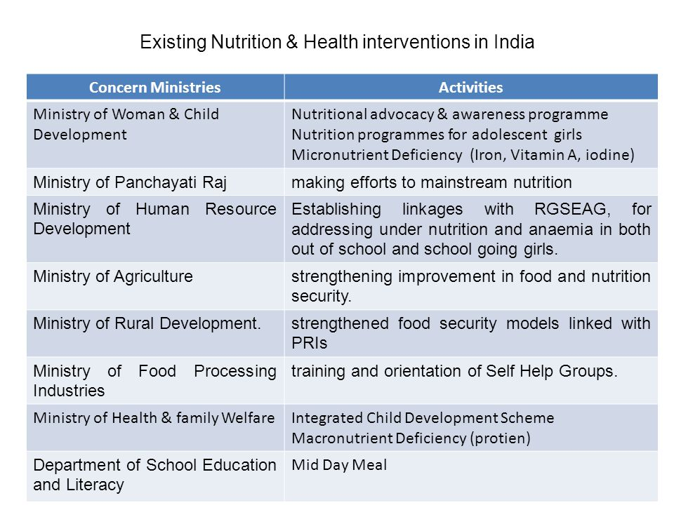Existing Nutrition & Health interventions in India