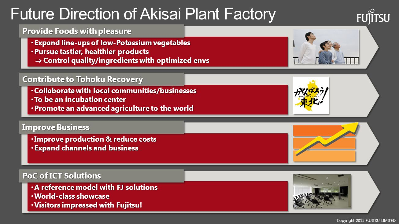 Future Direction of Akisai Plant Factory
