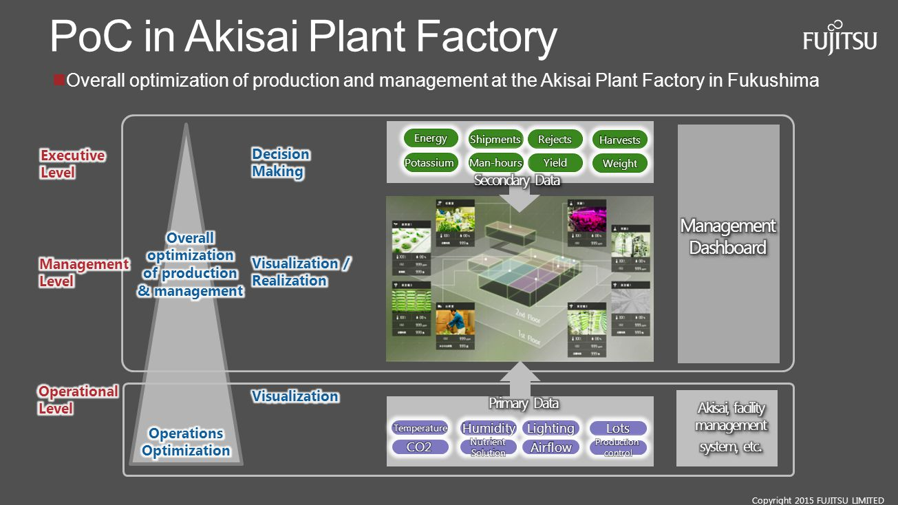 PoC in Akisai Plant Factory