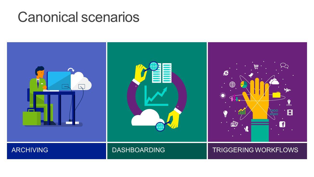 Canonical scenarios Archiving Dashboarding Triggering Workflows