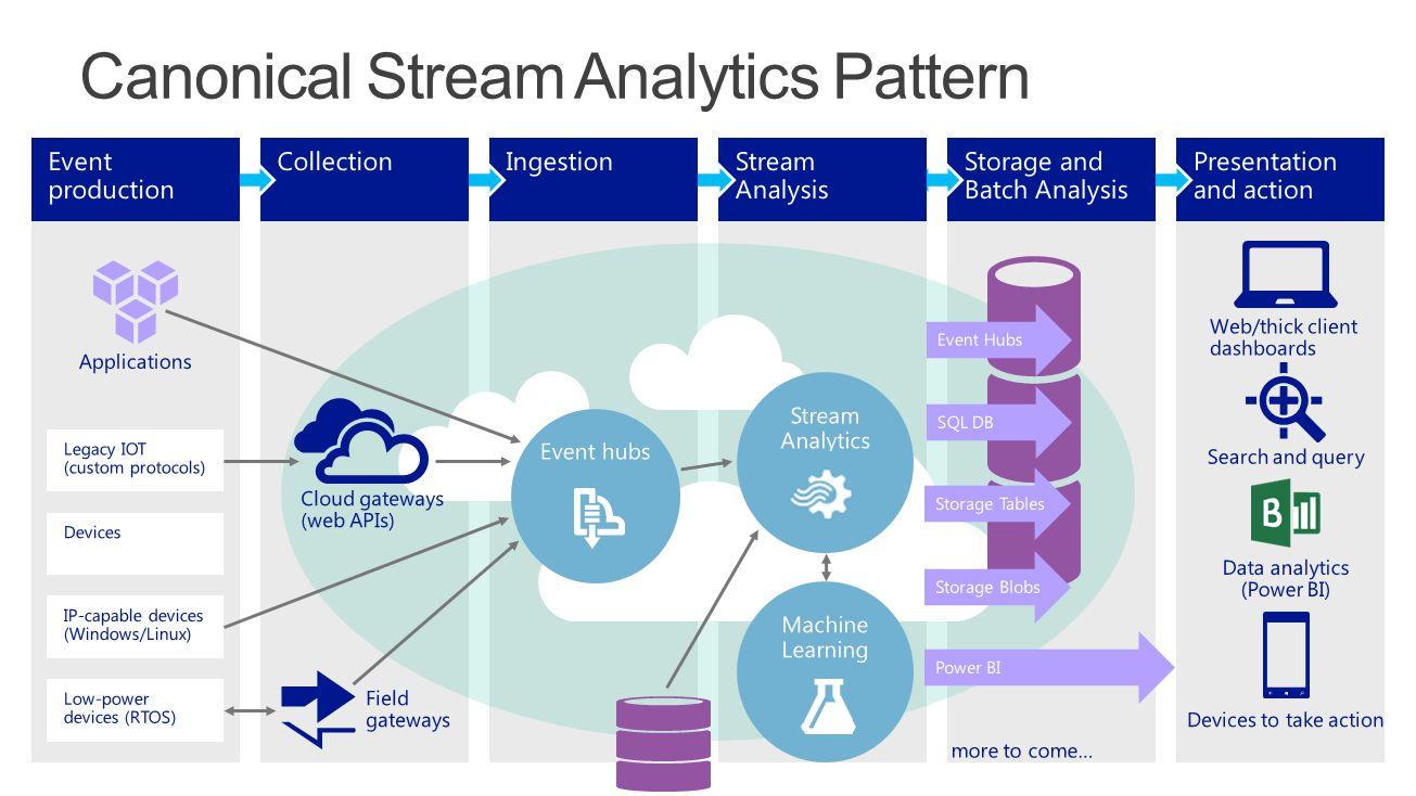 Canonical Stream Analytics Pattern