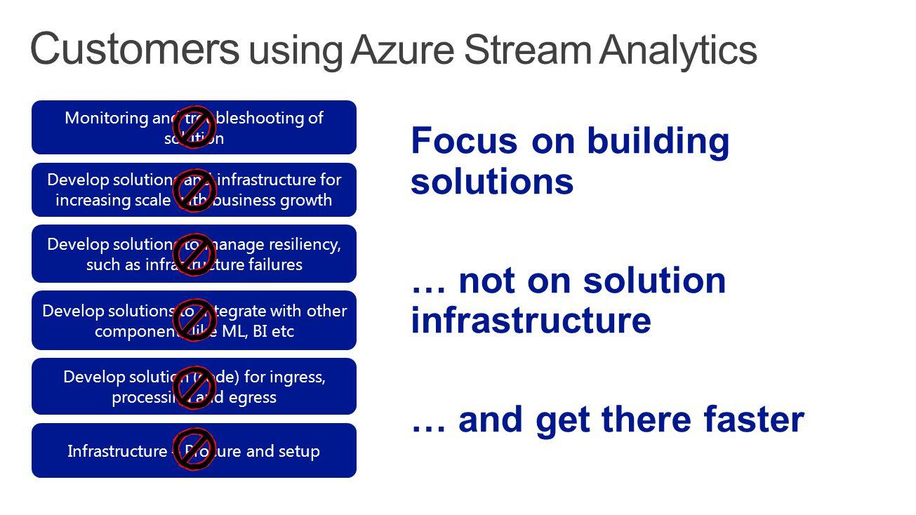 Customers using Azure Stream Analytics