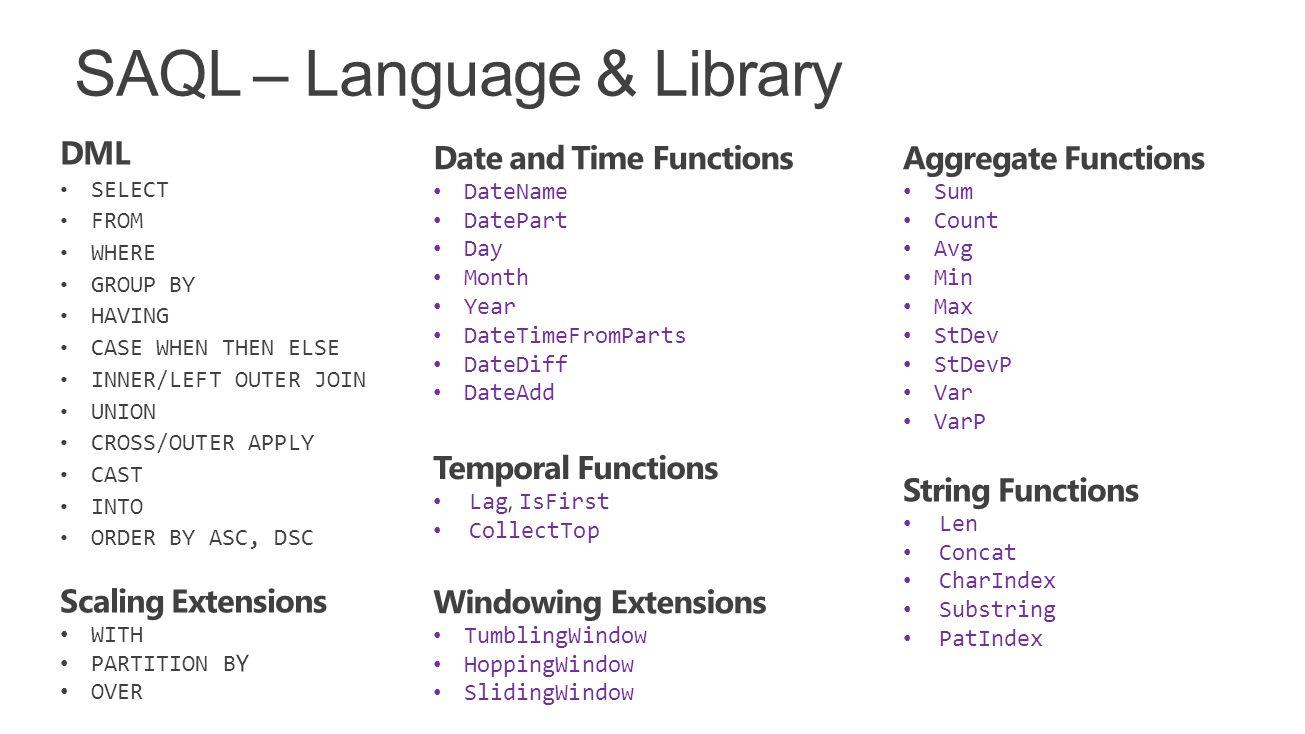 SAQL – Language & Library