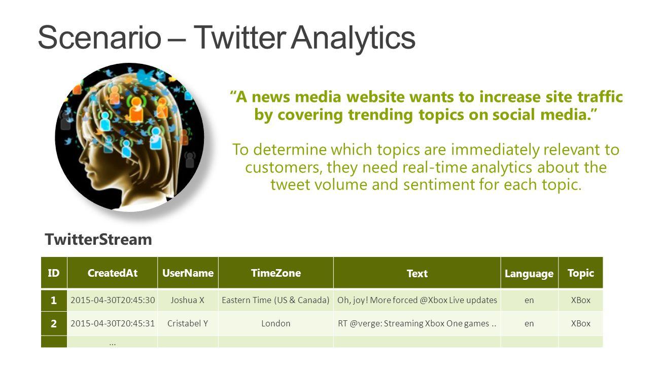 Scenario – Twitter Analytics