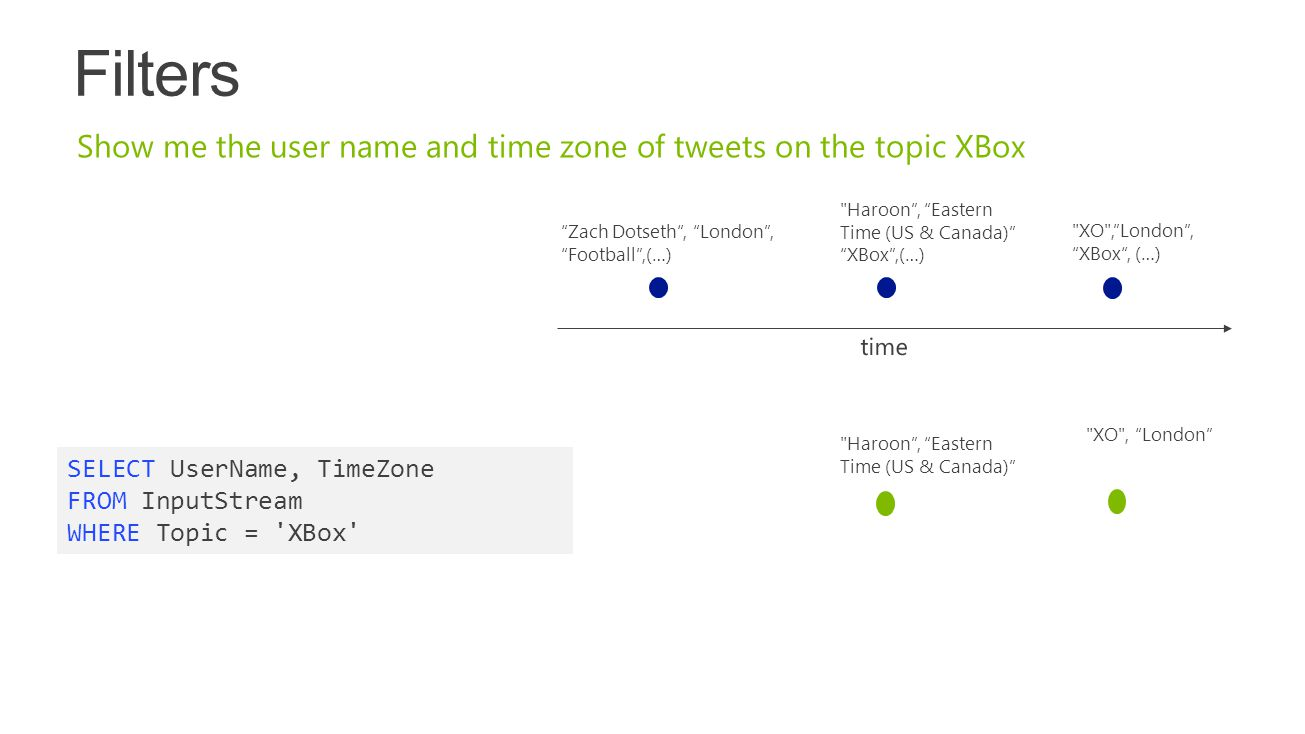 Tech Ready 15 4/15/2017. Filters. Show me the user name and time zone of tweets on the topic XBox.