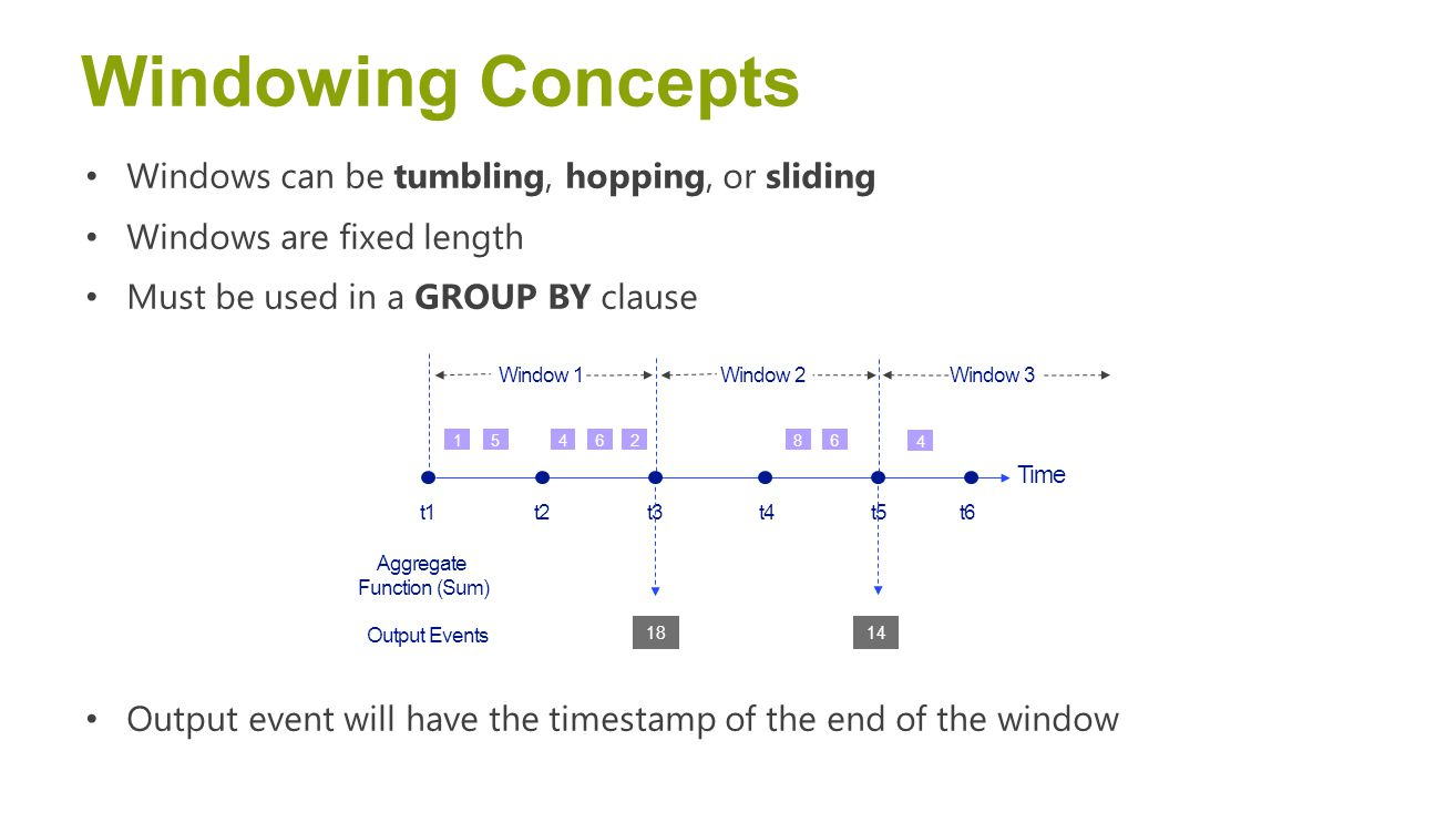 Windowing Concepts Windows can be tumbling, hopping, or sliding