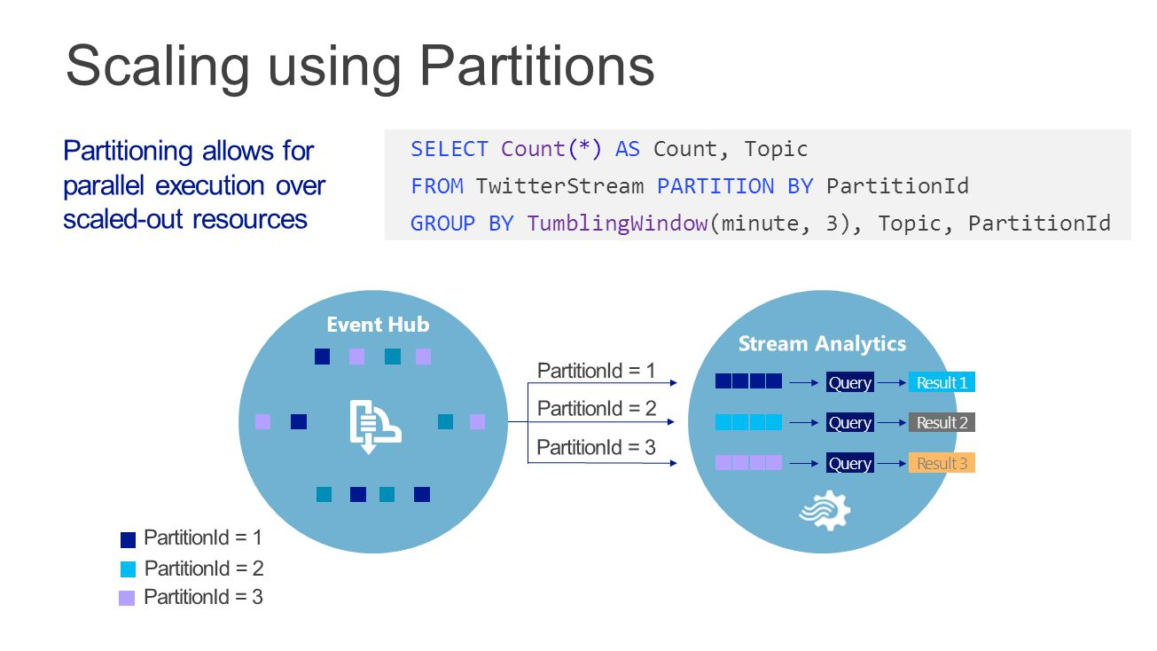 Scaling using Partitions