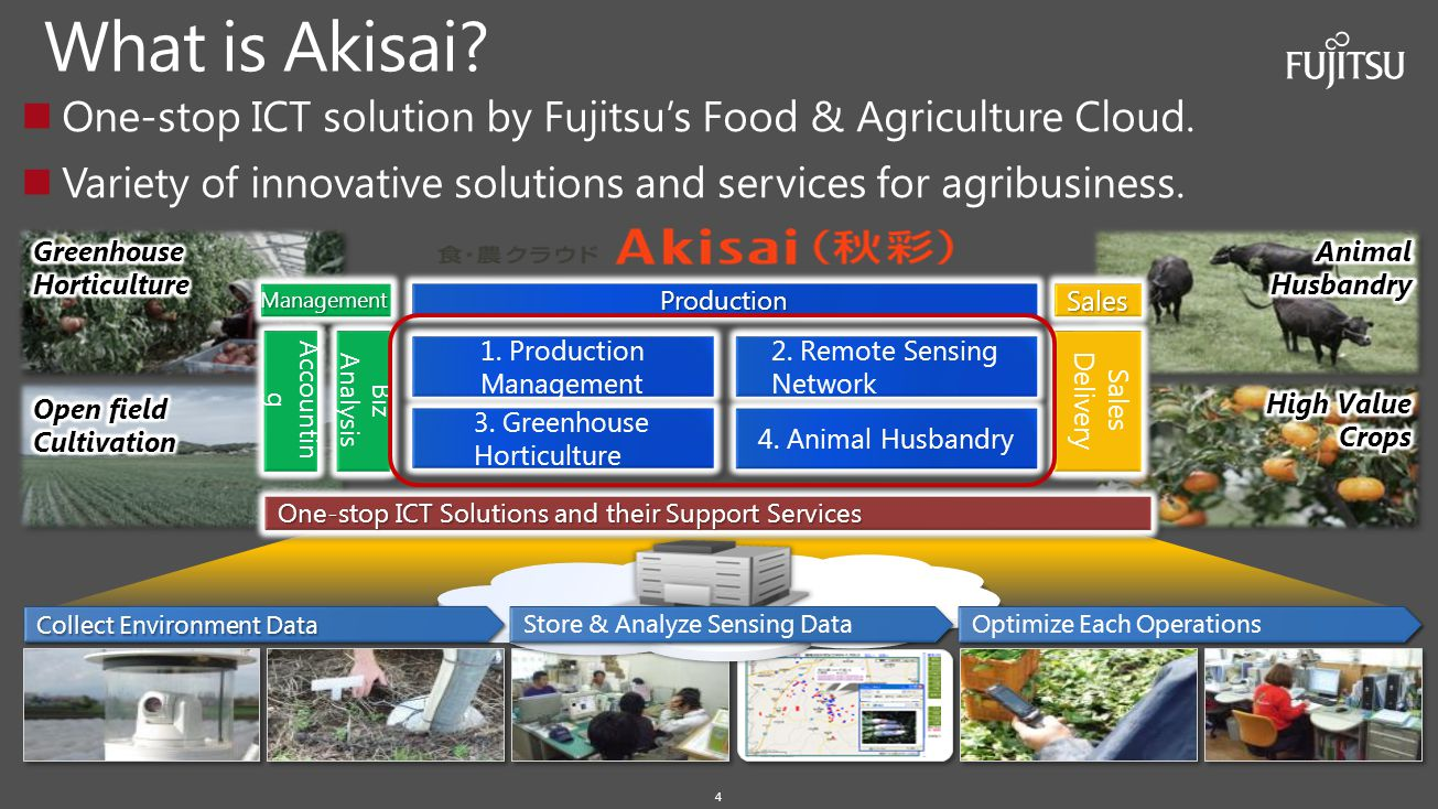 What is Akisai One-stop ICT solution by Fujitsu's Food & Agriculture Cloud. Variety of innovative solutions and services for agribusiness.