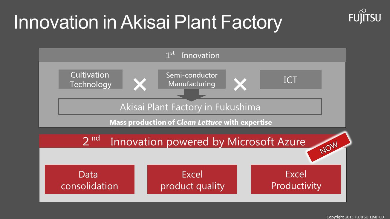 Innovation in Akisai Plant Factory