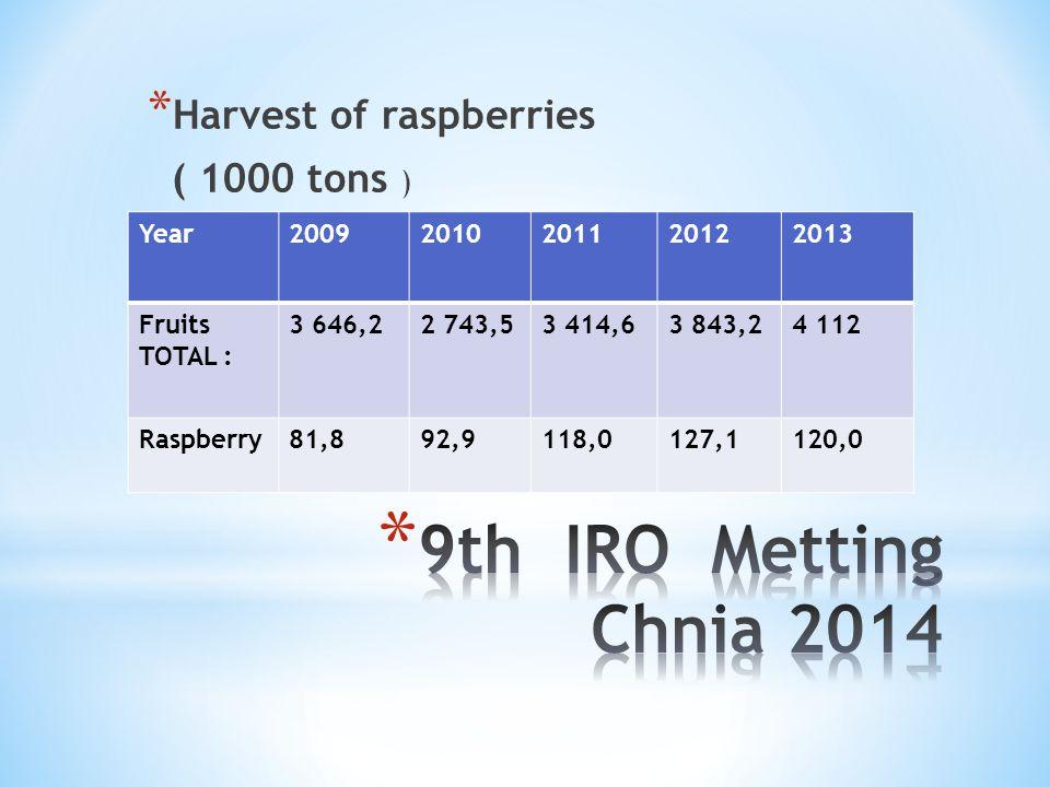 9th IRO Metting Chnia 2014 Harvest of raspberries ( 1000 tons ) Year