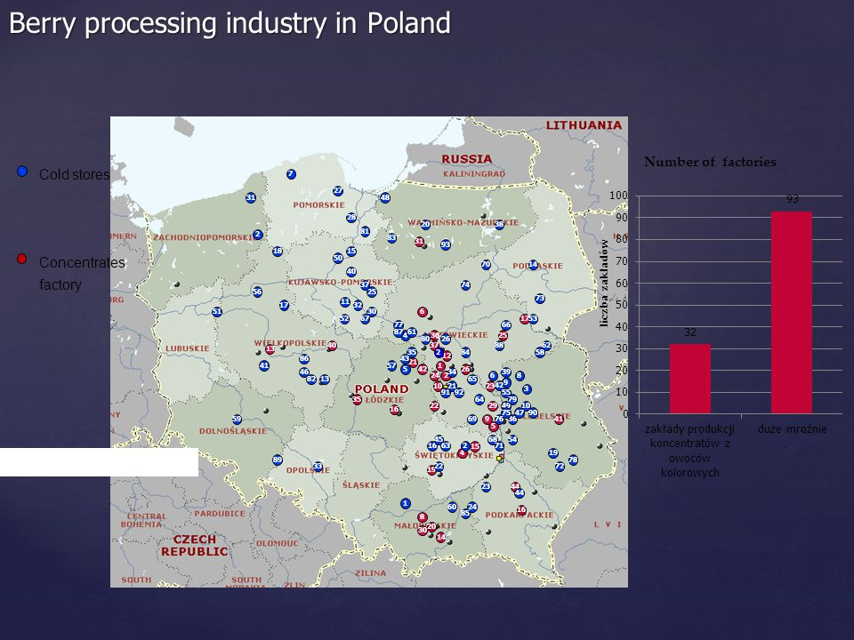 Berry processing industry in Poland