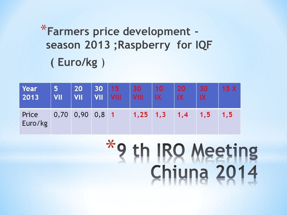 Farmers price development - season 2013 ;Raspberry for IQF