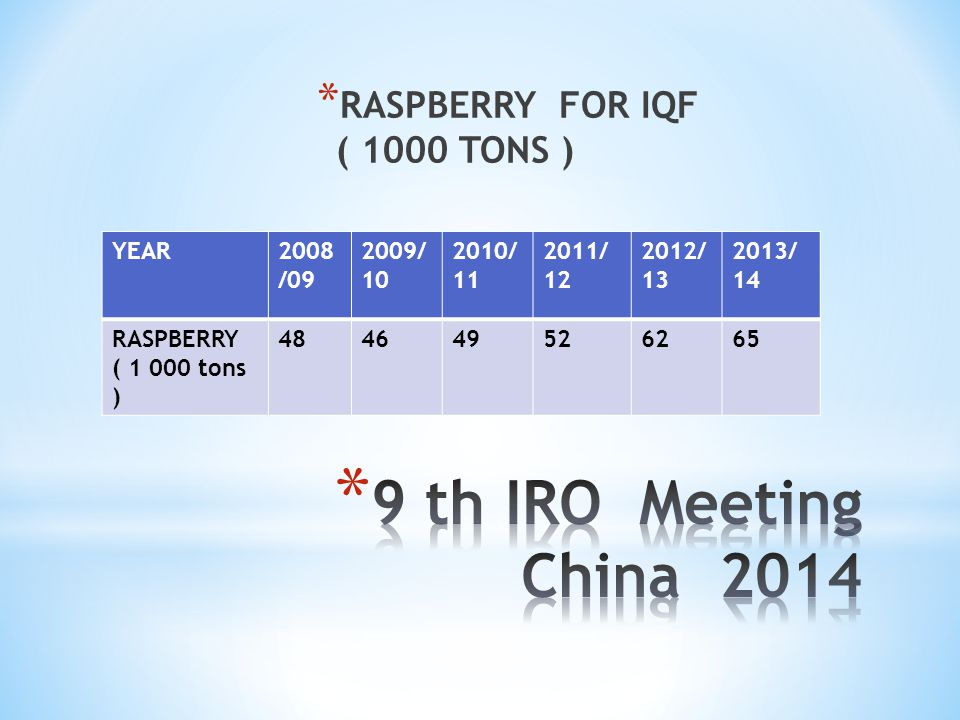 9 th IRO Meeting China 2014 RASPBERRY FOR IQF ( 1000 TONS ) YEAR
