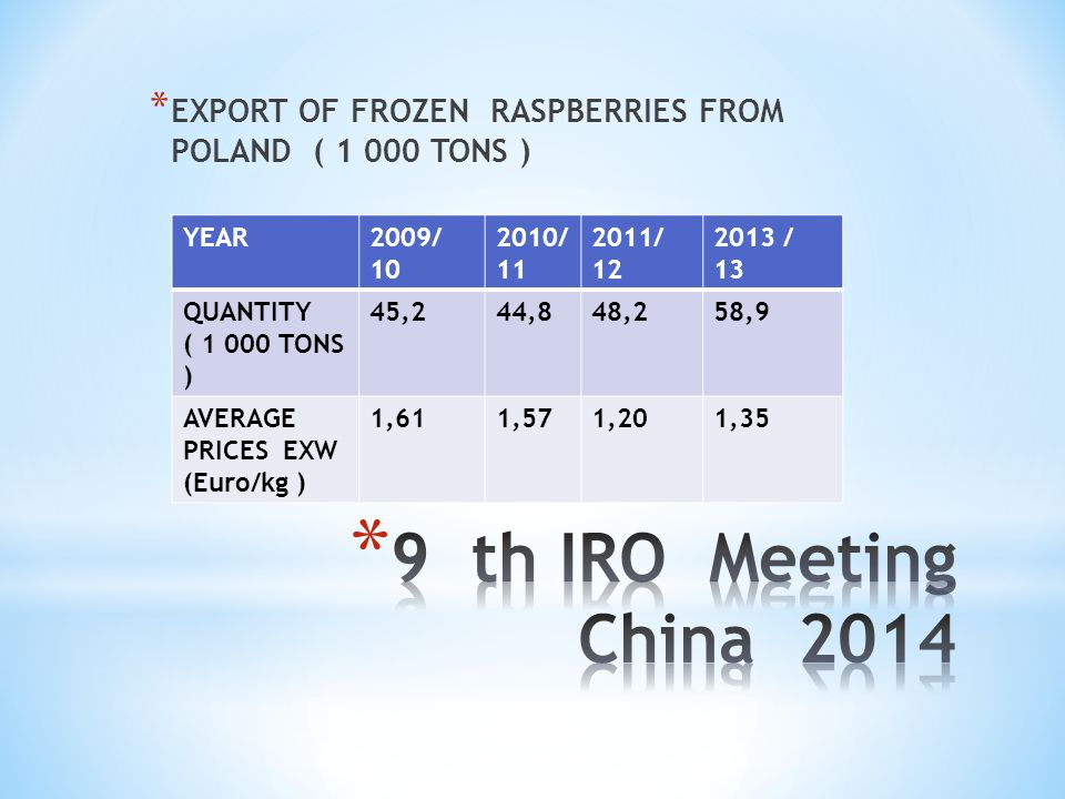 EXPORT OF FROZEN RASPBERRIES FROM POLAND ( 1 000 TONS )